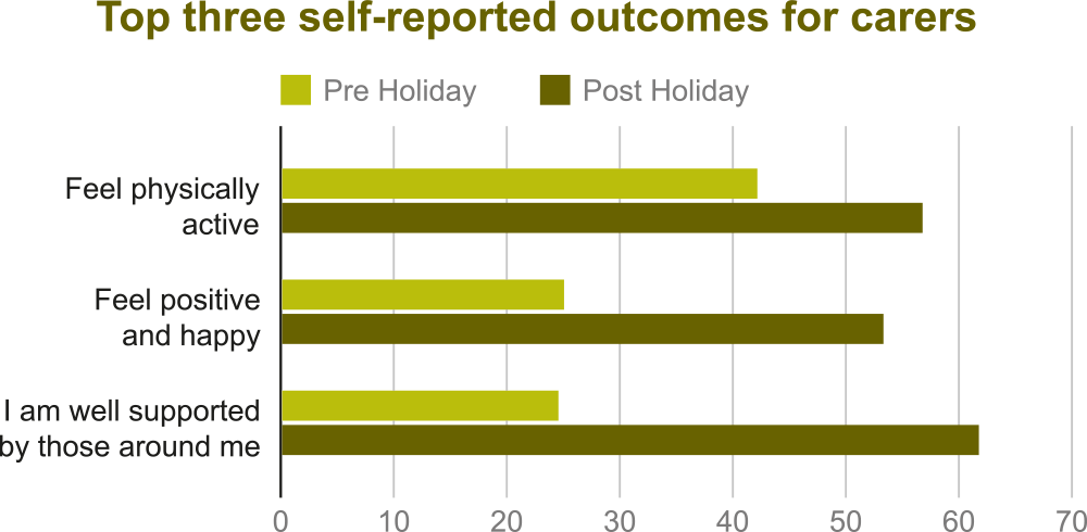Top three self-reported outcomes for carers