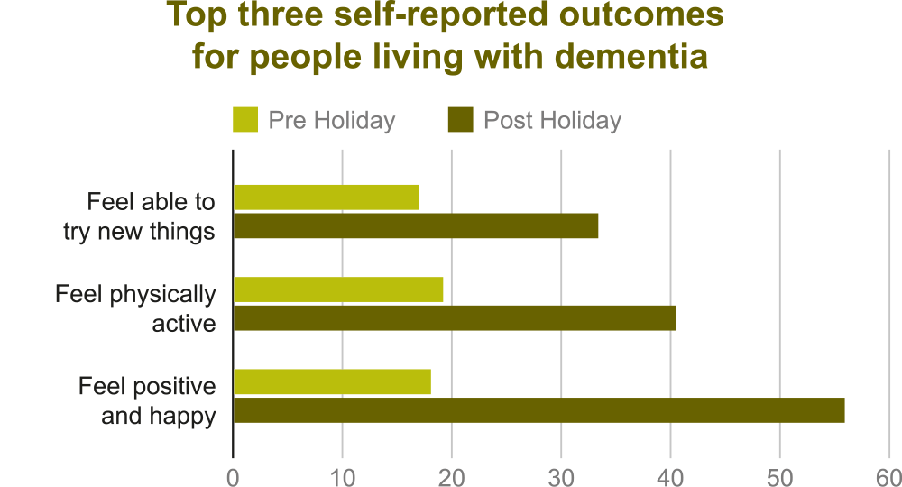 Graph showing top three self-reported outcomes for people living with dementia