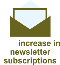 36% increase in newsletter subscriptions