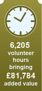 6,205 volunteer hours bringing £81,784 added value