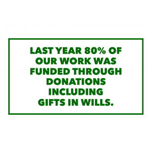 80% of our work funded through donations